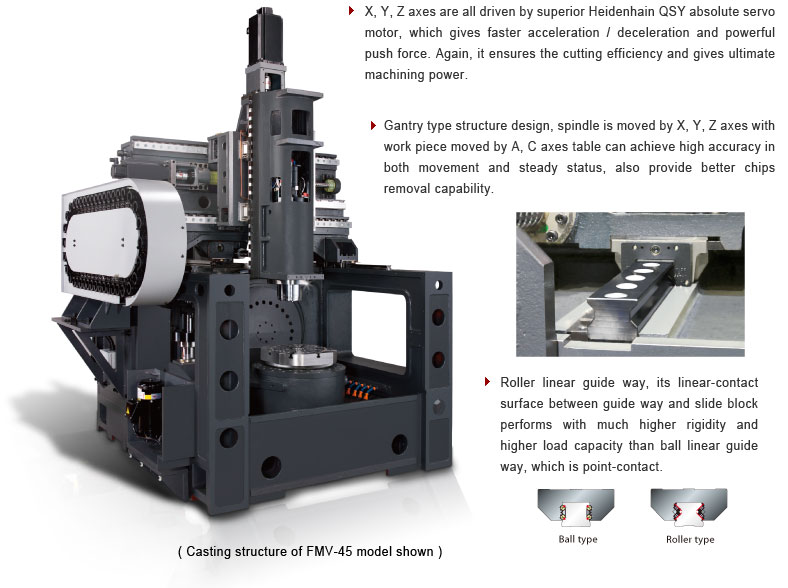 CNC 5-axis Gantry Type Machining Center FMV-45 model shown