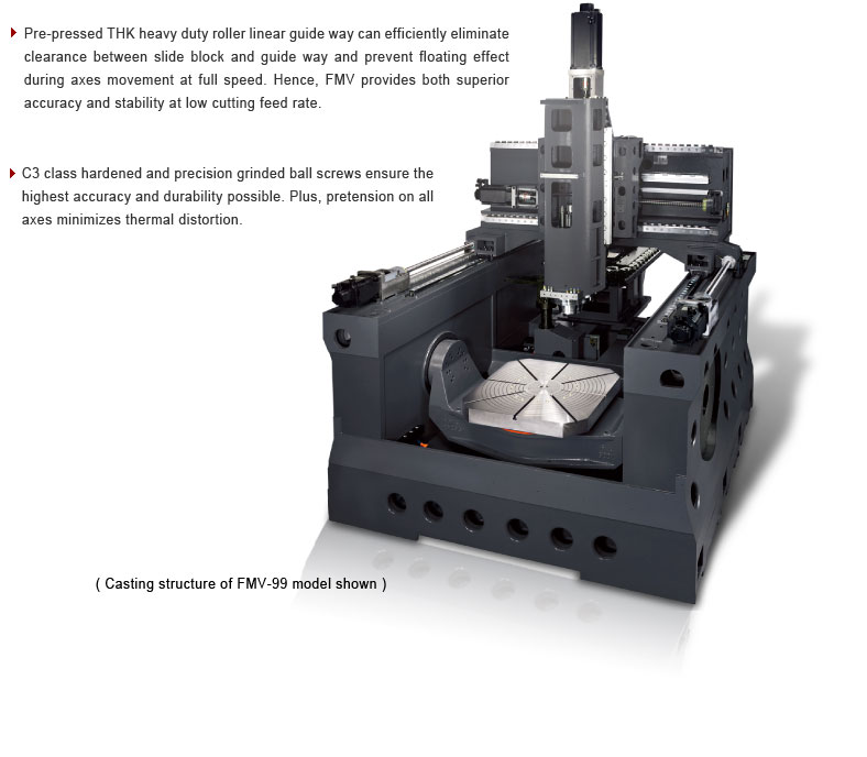 cnc 5 axis gantry type machining center fmv 99 model shown